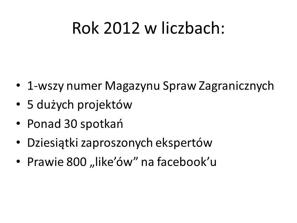 Rok 2012 w liczbach: 1-wszy numer Magazynu Spraw Zagranicznych 5 dużych projektów Ponad 30 spotkań Dziesiątki zaproszonych ekspertów Prawie 800 likeów
