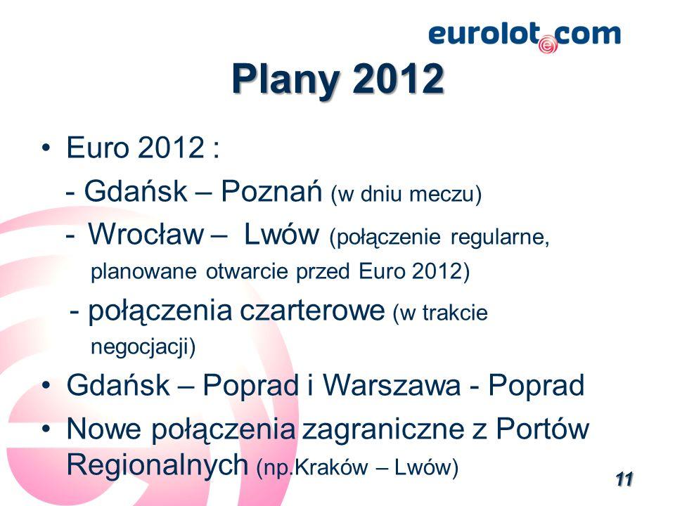 Plany 2012 Euro 2012 : - Gdańsk – Poznań (w dniu meczu) - Wrocław – Lwów (połączenie regularne, planowane otwarcie przed Euro 2012) - połączenia czarterowe (w trakcie negocjacji) Gdańsk – Poprad i Warszawa - Poprad Nowe połączenia zagraniczne z Portów Regionalnych (np.Kraków – Lwów) 11