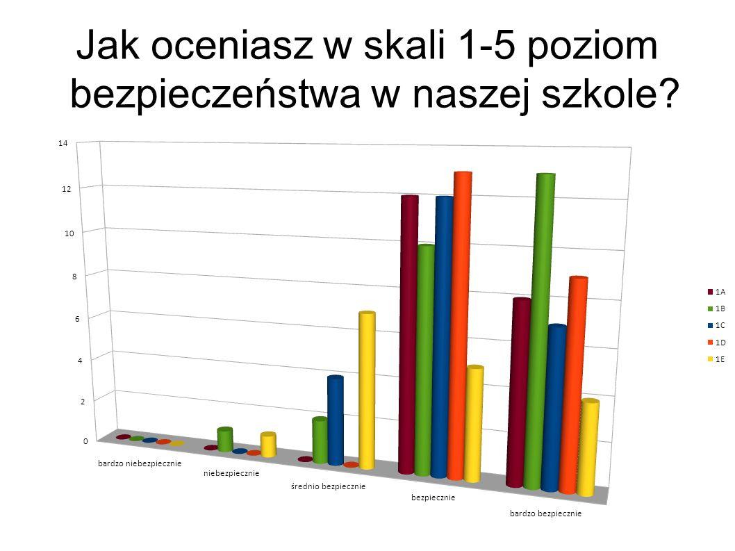 Jak oceniasz w skali 1-5 atmosferę panującą w naszej szkole?