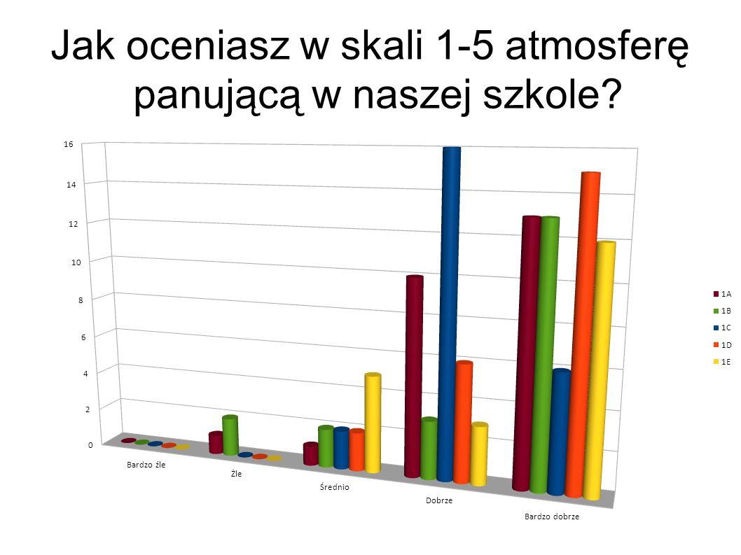 Jak oceniasz w skali 1-5 atmosferę panującą w naszej szkole