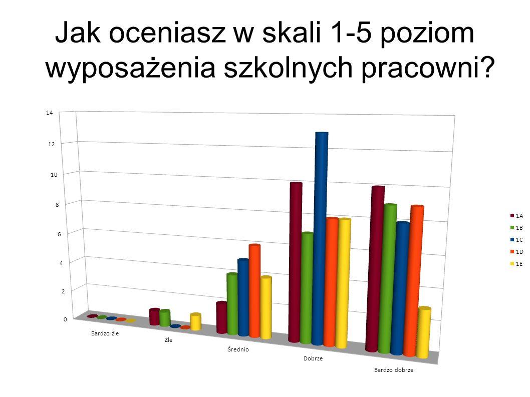 Jak oceniasz w skali 1-5 poziom wyposażenia szkolnych pracowni