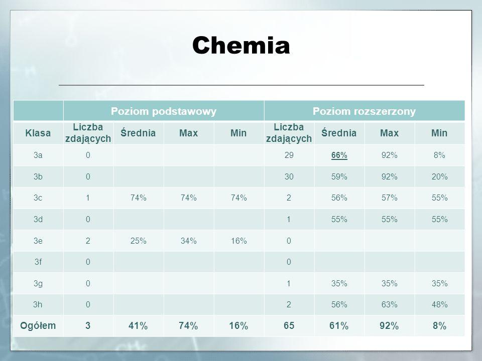 Chemia Poziom podstawowyPoziom rozszerzony Klasa Liczba zdających ŚredniaMaxMin Liczba zdających ŚredniaMaxMin 3a0 2966%92%8% 3b0 3059%92%20% 3c174% 2