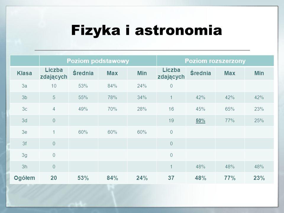 Fizyka i astronomia Poziom podstawowyPoziom rozszerzony Klasa Liczba zdających ŚredniaMaxMin Liczba zdających ŚredniaMaxMin 3a1053%84%24%0 3b555%78%34