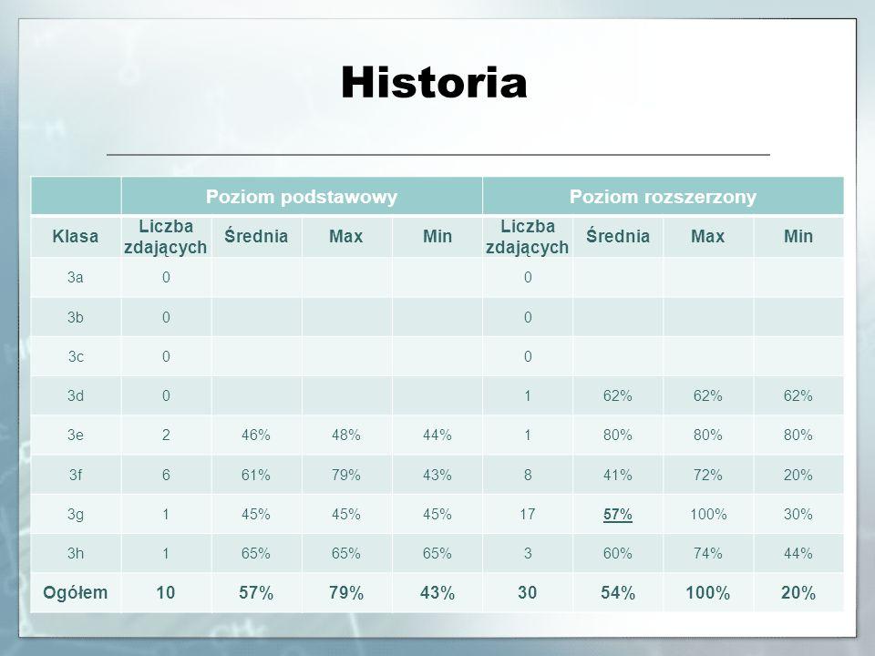 Historia Poziom podstawowyPoziom rozszerzony Klasa Liczba zdających ŚredniaMaxMin Liczba zdających ŚredniaMaxMin 3a0 0 3b0 0 3c0 0 3d0 162% 3e246%48%4