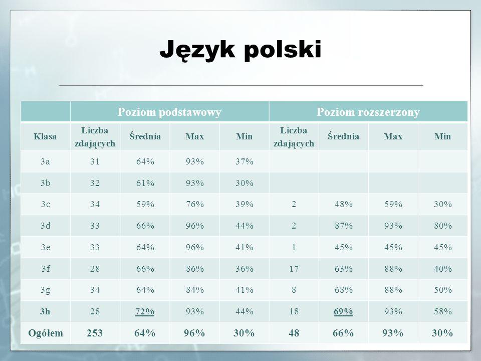 Język polski Poziom podstawowyPoziom rozszerzony Klasa Liczba zdających ŚredniaMaxMin Liczba zdających ŚredniaMaxMin 3a3164%93%37% 3b3261%93%30% 3c345