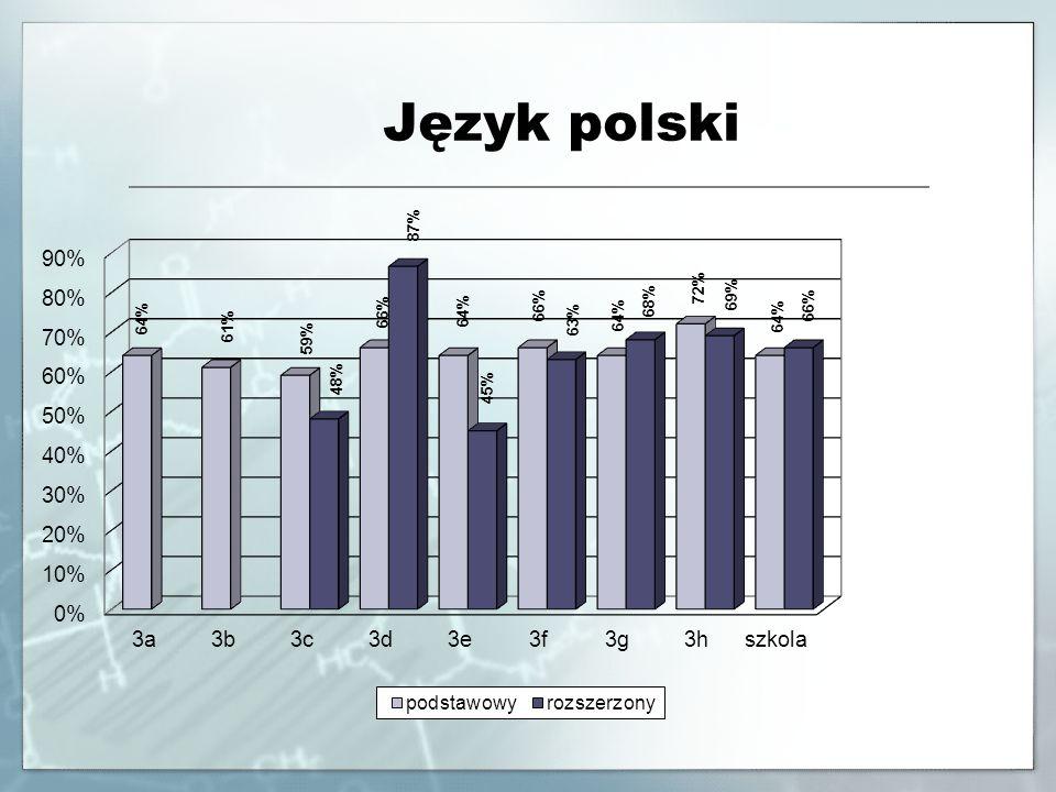 Matematyka Poziom podstawowyPoziom rozszerzony Klasa Liczba zdających ŚredniaMaxMin Liczba zdających ŚredniaMaxMin 3a3173%100%36%540%50%8% 3b3271%98%46%120% 3c3485%100%42%2852%92%12% 3d 33 93% 100%76%30 62% 98%16% 3e3380%100%52%2842%88%8% 3f2857%94%24% 3g3458%88%30%160% 3h2867%96%24%266%76%56% Ogółem25373%100%24%9552%98%8%