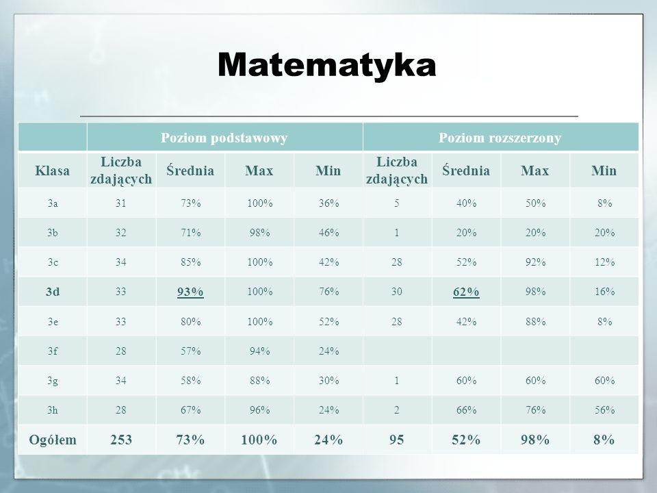 Matematyka Poziom podstawowyPoziom rozszerzony Klasa Liczba zdających ŚredniaMaxMin Liczba zdających ŚredniaMaxMin 3a3173%100%36%540%50%8% 3b3271%98%4