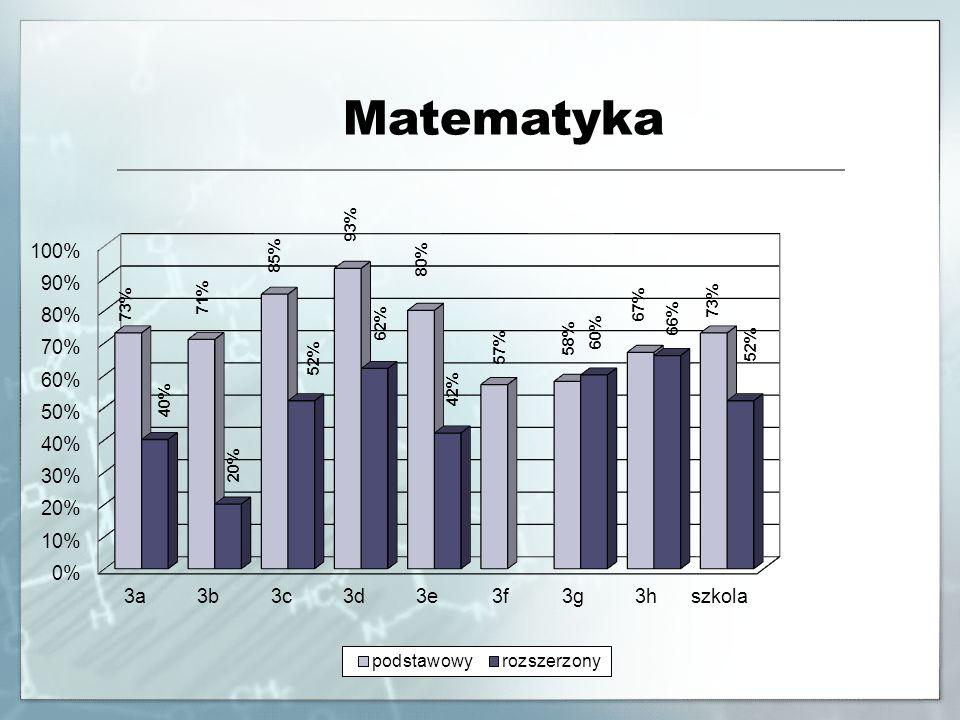 Język angielski Poziom podstawowyPoziom rozszerzony Klasa Liczba zdających ŚredniaMaxMin Liczba zdających ŚredniaMaxMin 3a3090%100%65%373%86%61% 3b2790%100%61%576%88%64% 3c3389%100%61%2062%86%27% 3d3094%100%68%1470%88%36% 3e3088%100%57%1069%90%53% 3f2392%100%70%1270%88%43% 3g3488%100%67%1466%88%43% 3h1895%100%82%1682%98%57% Ogółem22590%100%57%9470%98%27%