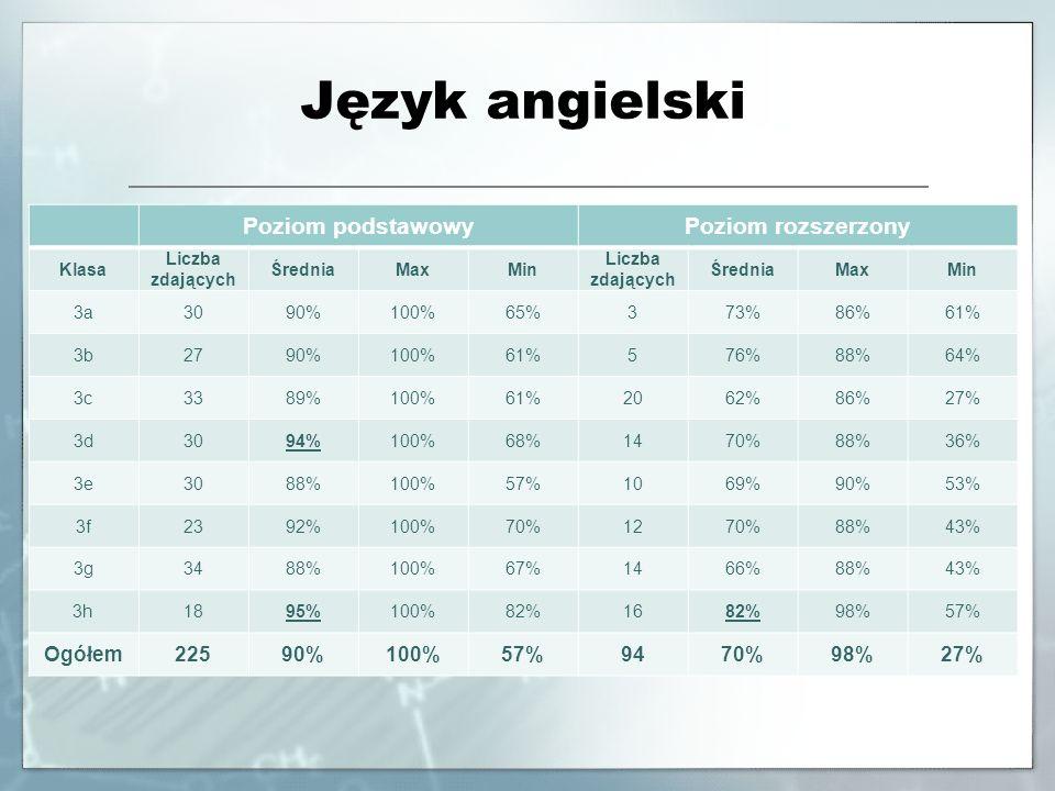 Język angielski Poziom podstawowyPoziom rozszerzony Klasa Liczba zdających ŚredniaMaxMin Liczba zdających ŚredniaMaxMin 3a3090%100%65%373%86%61% 3b279