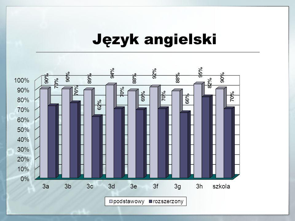 Język niemiecki Poziom podstawowyPoziom rozszerzony Klasa Liczba zdających ŚredniaMaxMin Liczba zdających ŚredniaMaxMin 3a196% 0 3b583%92%73%0 3c284%90%78%0 3d388%91%84%0 3e481%94%56%0 3f583%96%67%0 3g198% 0 3h0 194% Ogółem2185%98%56%194%