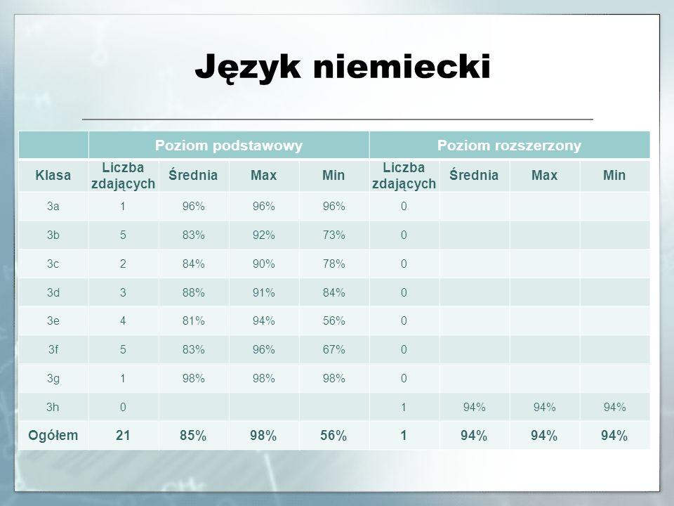 Język niemiecki Poziom podstawowyPoziom rozszerzony Klasa Liczba zdających ŚredniaMaxMin Liczba zdających ŚredniaMaxMin 3a196% 0 3b583%92%73%0 3c284%9