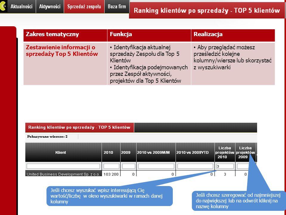 Zakres tematycznyFunkcjaRealizacja Zestawienie informacji o sprzedaży Top 5 Klientów Identyfikacja aktualnej sprzedaży Zespołu dla Top 5 Klientów Iden