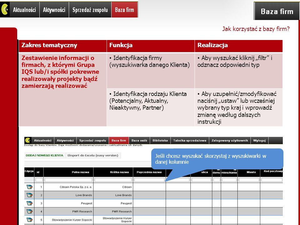 Zakres tematycznyFunkcjaRealizacja Zestawienie informacji o firmach, z którymi Grupa IQS lub/i spółki pokrewne realizowały projekty bądź zamierzają re