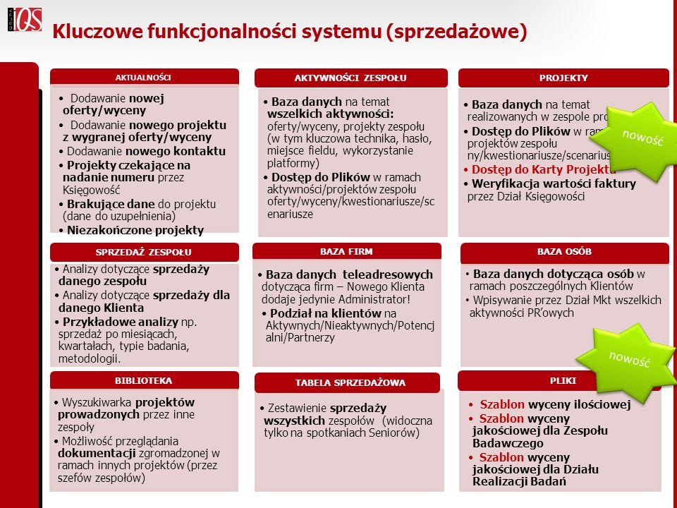 Kluczowe funkcjonalności systemu (sprzedażowe) AKTUALNOŚCI AKTYWNOŚCI ZESPOŁU Baza danych na temat wszelkich aktywności: oferty/wyceny, projekty zespo