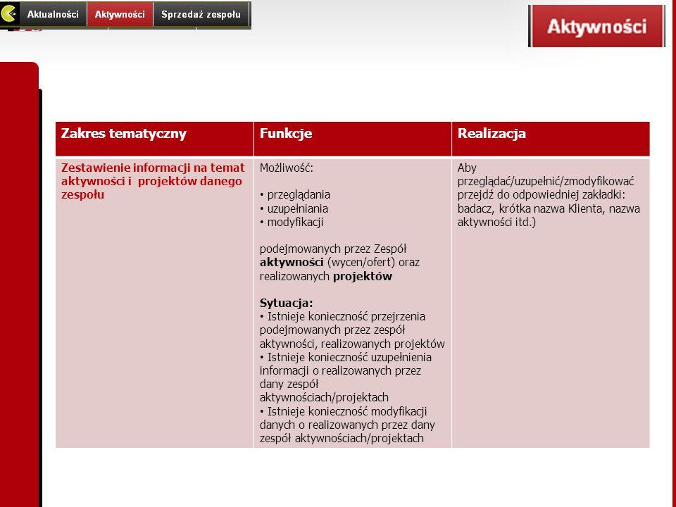 Zakres tematycznyFunkcjeRealizacja Zestawienie informacji na temat aktywności i projektów danego zespołu Możliwość: przeglądania uzupełniania modyfika