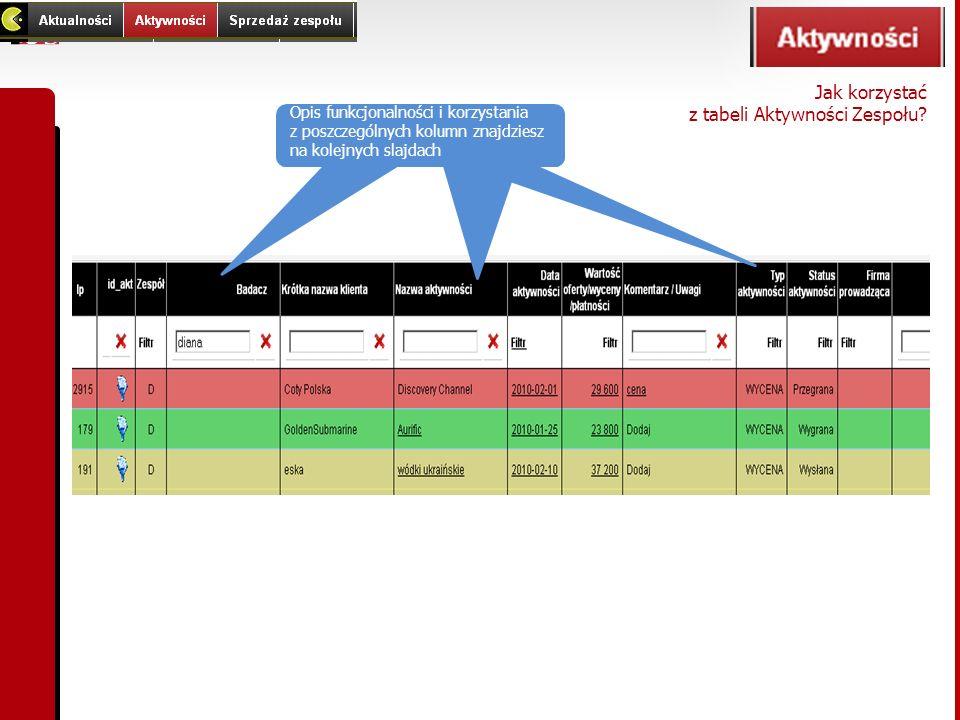 Opis funkcjonalności i korzystania z poszczególnych kolumn znajdziesz na kolejnych slajdach Jak korzystać z tabeli Aktywności Zespołu?