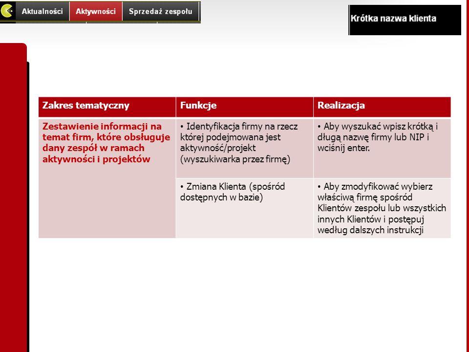 Zakres tematycznyFunkcjeRealizacja Zestawienie informacji na temat firm, które obsługuje dany zespół w ramach aktywności i projektów Identyfikacja fir