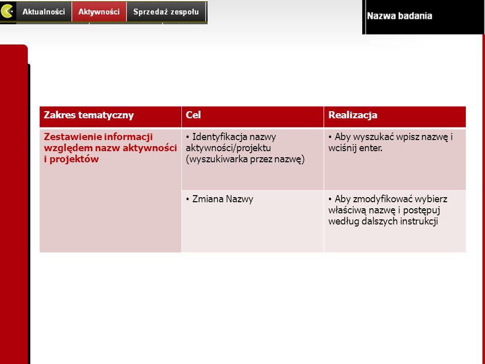 Zakres tematycznyCelRealizacja Zestawienie informacji względem nazw aktywności i projektów Identyfikacja nazwy aktywności/projektu (wyszukiwarka przez