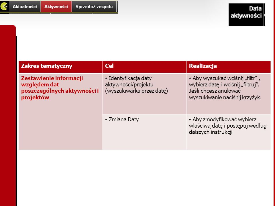Zakres tematycznyCelRealizacja Zestawienie informacji względem dat poszczególnych aktywności i projektów Identyfikacja daty aktywności/projektu (wyszu