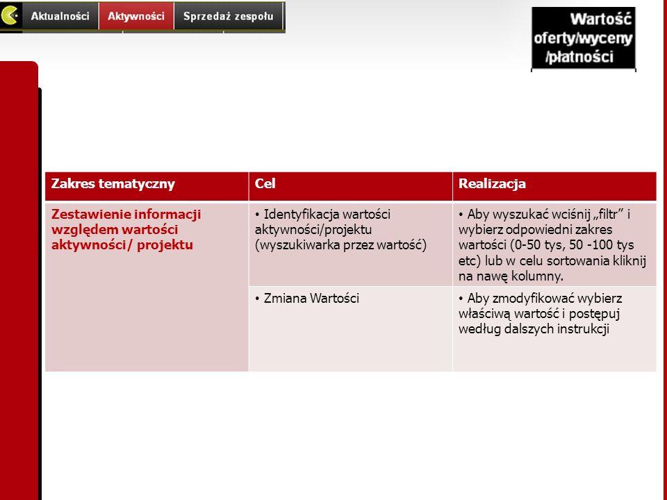 Zakres tematycznyCelRealizacja Zestawienie informacji względem wartości aktywności/ projektu Identyfikacja wartości aktywności/projektu (wyszukiwarka