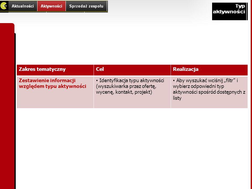 Zakres tematycznyCelRealizacja Zestawienie informacji względem typu aktywności Identyfikacja typu aktywności (wyszukiwarka przez ofertę, wycenę, konta