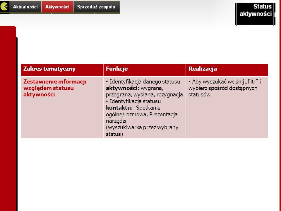Zakres tematycznyFunkcjeRealizacja Zestawienie informacji względem statusu aktywności Identyfikacja danego statusu aktywności: wygrana, przegrana, wys