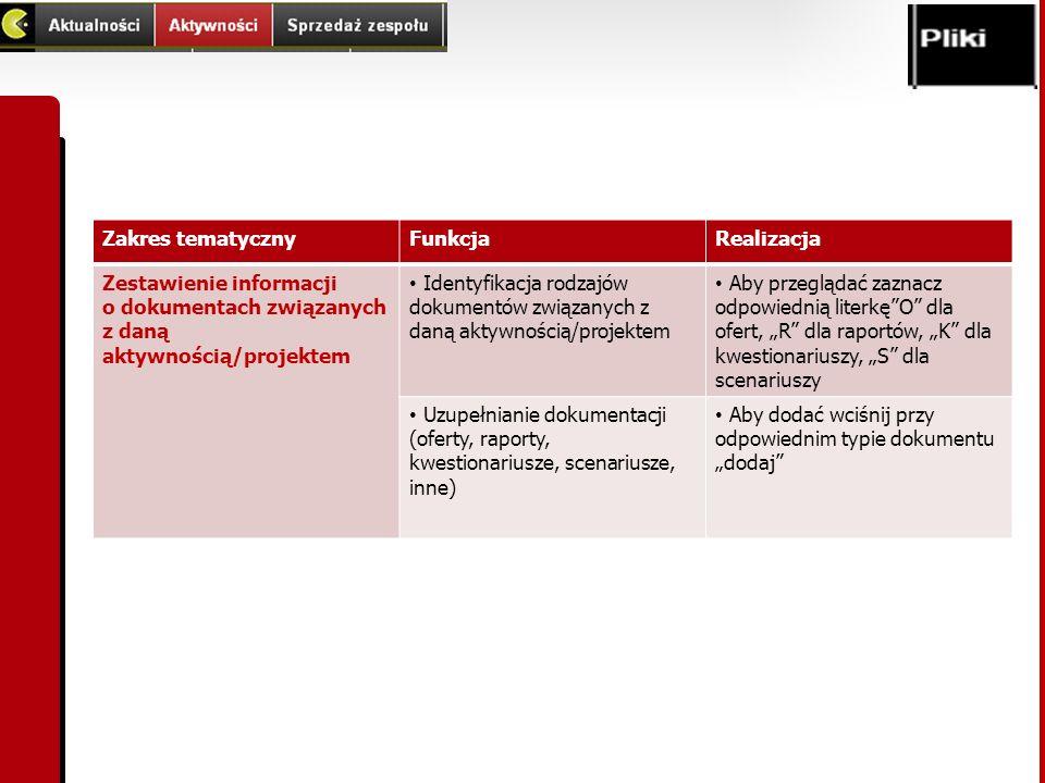 Zakres tematycznyFunkcjaRealizacja Zestawienie informacji o dokumentach związanych z daną aktywnością/projektem Identyfikacja rodzajów dokumentów zwią
