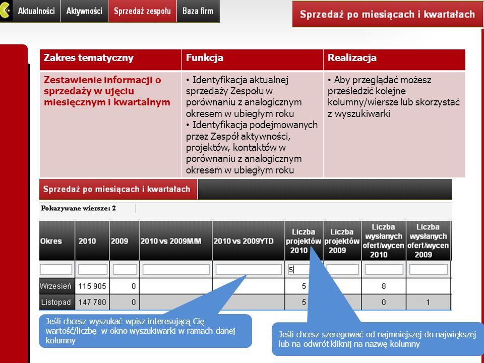 Zakres tematycznyFunkcjaRealizacja Zestawienie informacji o sprzedaży w ujęciu miesięcznym i kwartalnym Identyfikacja aktualnej sprzedaży Zespołu w po
