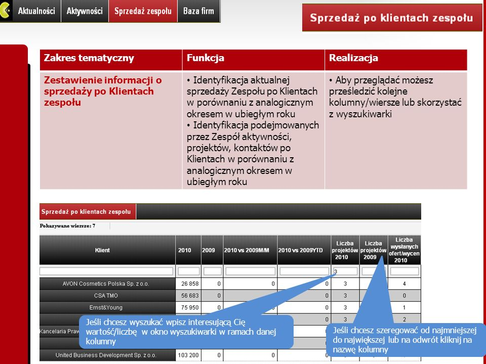 Zakres tematycznyFunkcjaRealizacja Zestawienie informacji o sprzedaży po Klientach zespołu Identyfikacja aktualnej sprzedaży Zespołu po Klientach w po