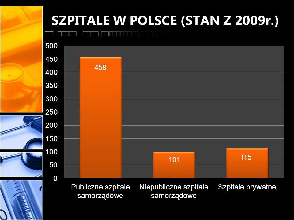 Stan szpitalnictwa w Polsce Obecnie w Polsce funkcjonuje blisko 550 szpitali publicznych, z czego blisko 110 jest już po przekształceniach w spółki, a następnych ok.