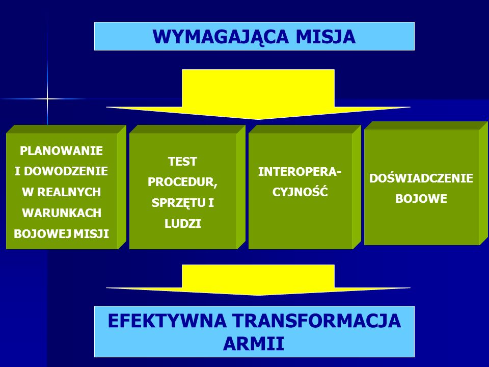 …Operacyjna skuteczność sił zbrojnych zależy głównie od ich efektywnej transformacji, a jednym z warunków skutecznej transformacji armii jest wykorzystanie doświadczeń z prowadzonych operacji… wyst.