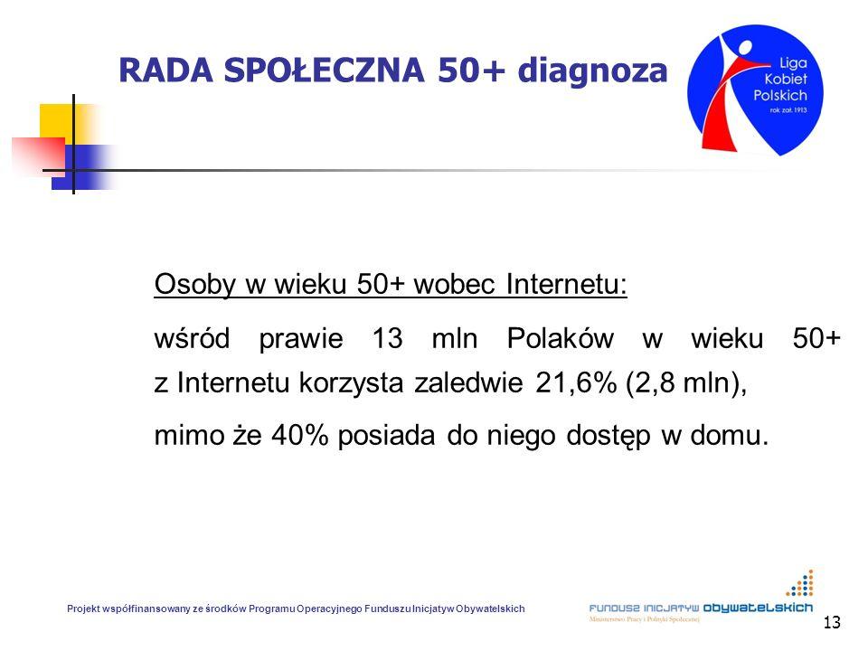 13 RADA SPOŁECZNA 50+ diagnoza Osoby w wieku 50+ wobec Internetu: wśród prawie 13 mln Polaków w wieku 50+ z Internetu korzysta zaledwie 21,6% (2,8 mln), mimo że 40% posiada do niego dostęp w domu.