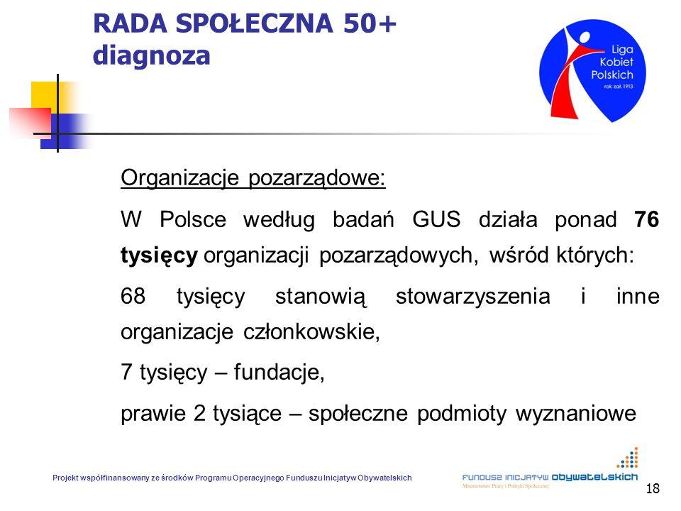 18 RADA SPOŁECZNA 50+ diagnoza Organizacje pozarządowe: W Polsce według badań GUS działa ponad 76 tysięcy organizacji pozarządowych, wśród których: 68 tysięcy stanowią stowarzyszenia i inne organizacje członkowskie, 7 tysięcy – fundacje, prawie 2 tysiące – społeczne podmioty wyznaniowe Projekt współfinansowany ze środków Programu Operacyjnego Funduszu Inicjatyw Obywatelskich