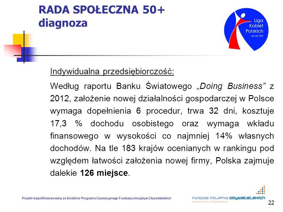 22 RADA SPOŁECZNA 50+ diagnoza Indywidualna przedsiębiorczość: Według raportu Banku Światowego Doing Business z 2012, założenie nowej działalności gospodarczej w Polsce wymaga dopełnienia 6 procedur, trwa 32 dni, kosztuje 17,3 % dochodu osobistego oraz wymaga wkładu finansowego w wysokości co najmniej 14% własnych dochodów.