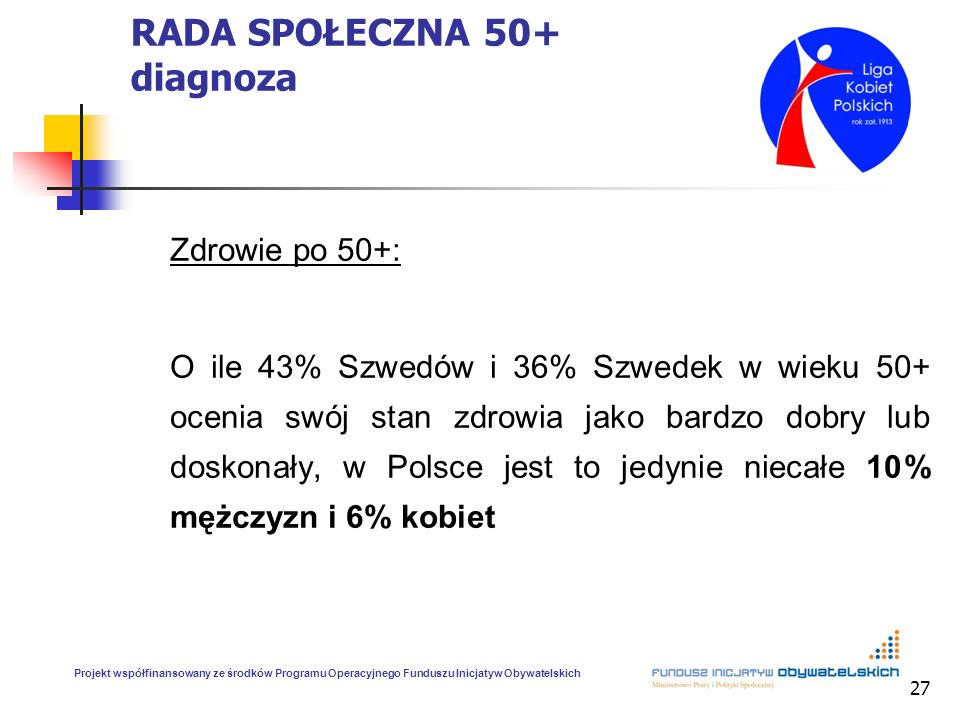 27 RADA SPOŁECZNA 50+ diagnoza Zdrowie po 50+: O ile 43% Szwedów i 36% Szwedek w wieku 50+ ocenia swój stan zdrowia jako bardzo dobry lub doskonały, w Polsce jest to jedynie niecałe 10% mężczyzn i 6% kobiet Projekt współfinansowany ze środków Programu Operacyjnego Funduszu Inicjatyw Obywatelskich