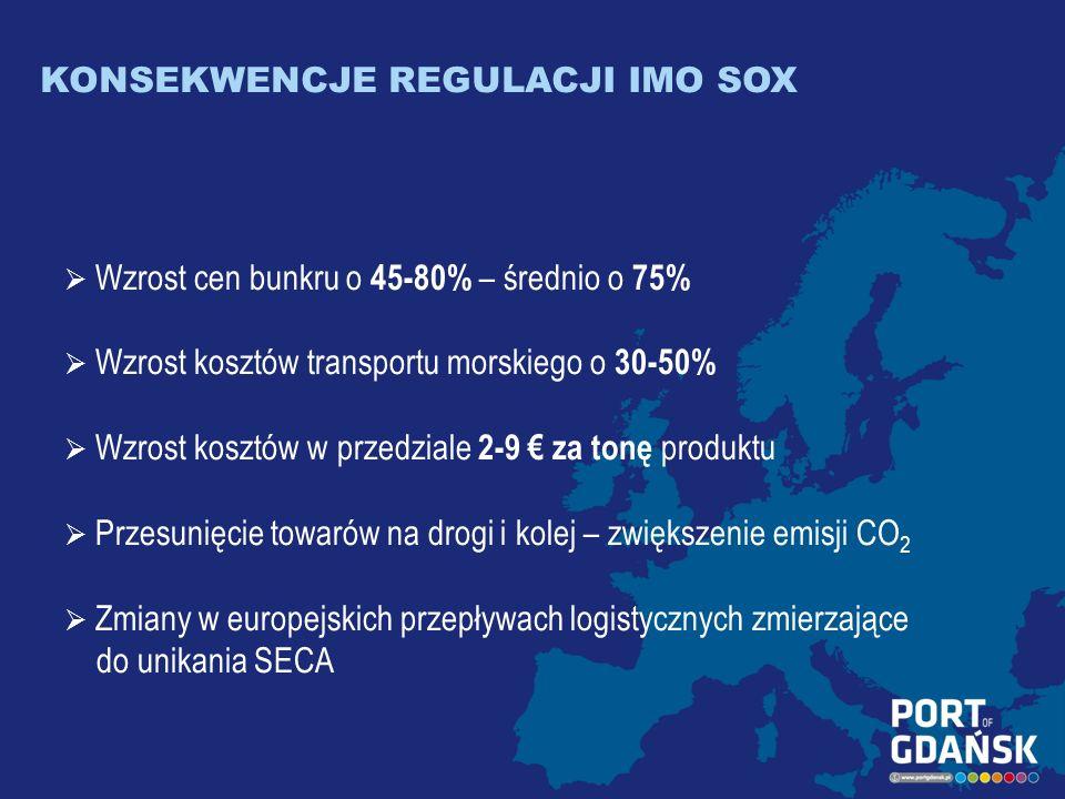 KONSEKWENCJE REGULACJI IMO SOX Wzrost cen bunkru o 45-80% – średnio o 75% Wzrost kosztów transportu morskiego o 30-50% Wzrost kosztów w przedziale 2-9 za tonę produktu Przesunięcie towarów na drogi i kolej – zwiększenie emisji CO 2 Zmiany w europejskich przepływach logistycznych zmierzające do unikania SECA