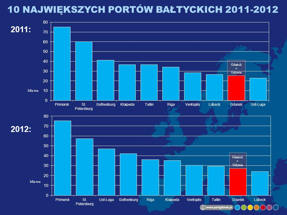 10 NAJWIĘKSZYCH PORTÓW BAŁTYCKICH 2011-2012 2011: 2012: Mln ton Gdańsk + Gdynia Gdańsk + Gdynia