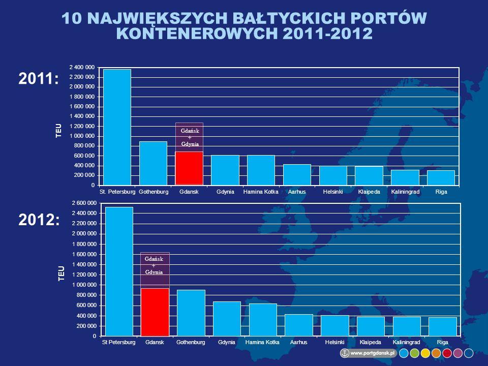 10 NAJWIĘKSZYCH BAŁTYCKICH PORTÓW KONTENEROWYCH 2011-2012 2011: 2012: Gdańsk + Gdynia Gdańsk + Gdynia
