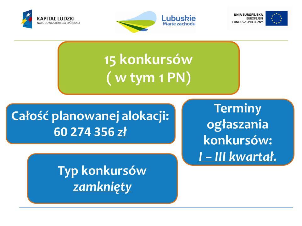 15 konkursów ( w tym 1 PN) Całość planowanej alokacji: 60 274 356 zł Terminy ogłaszania konkursów: I – III kwartał.