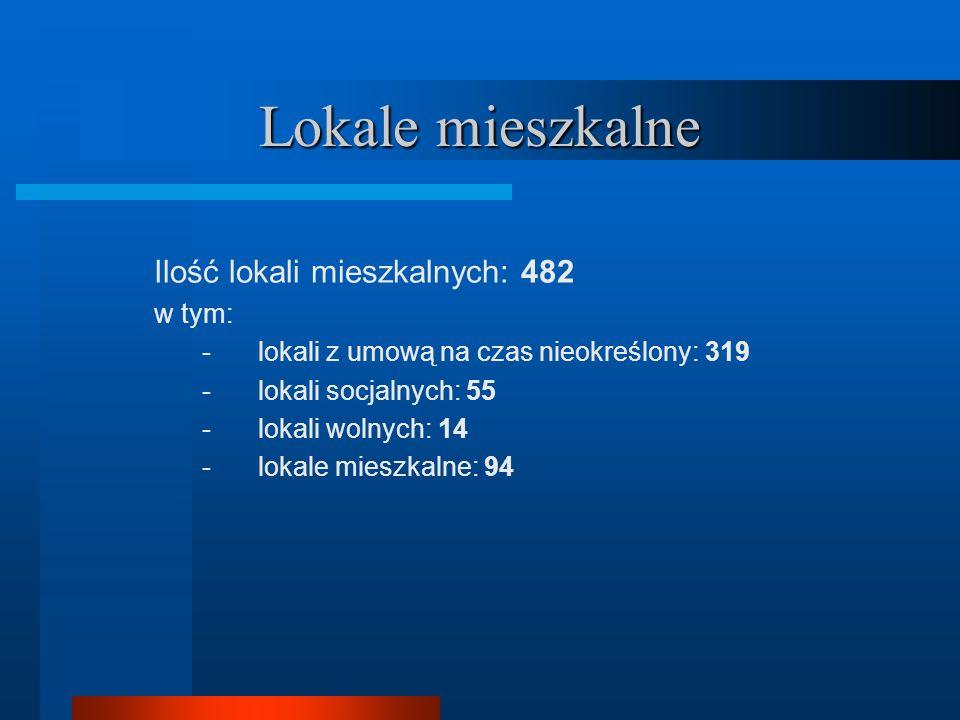 Lokale mieszkalne Ilość lokali mieszkalnych: 482 w tym: -lokali z umową na czas nieokreślony: 319 -lokali socjalnych: 55 -lokali wolnych: 14 -lokale mieszkalne: 94