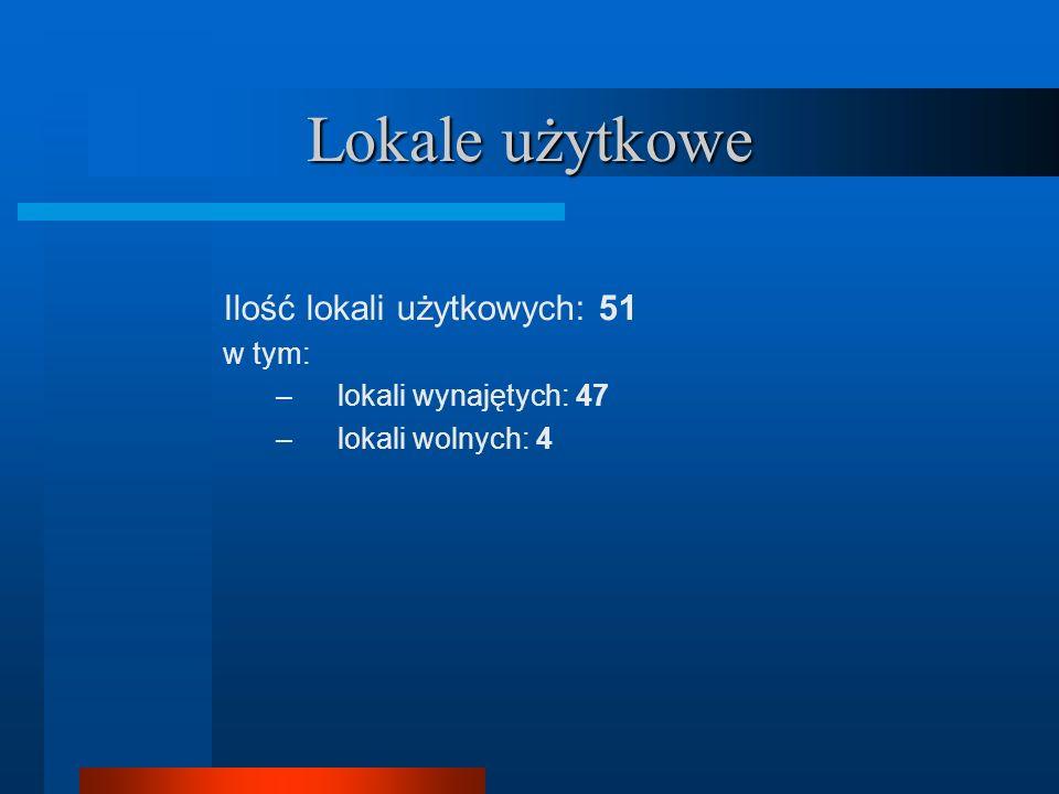 Lokale użytkowe Ilość lokali użytkowych: 51 w tym: –lokali wynajętych: 47 –lokali wolnych: 4