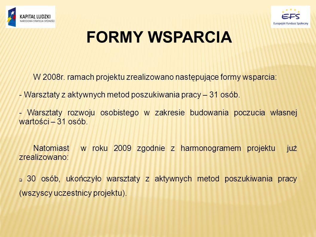 FORMY WSPARCIA W 2008r. ramach projektu zrealizowano następujące formy wsparcia: - Warsztaty z aktywnych metod poszukiwania pracy – 31 osób. - Warszta