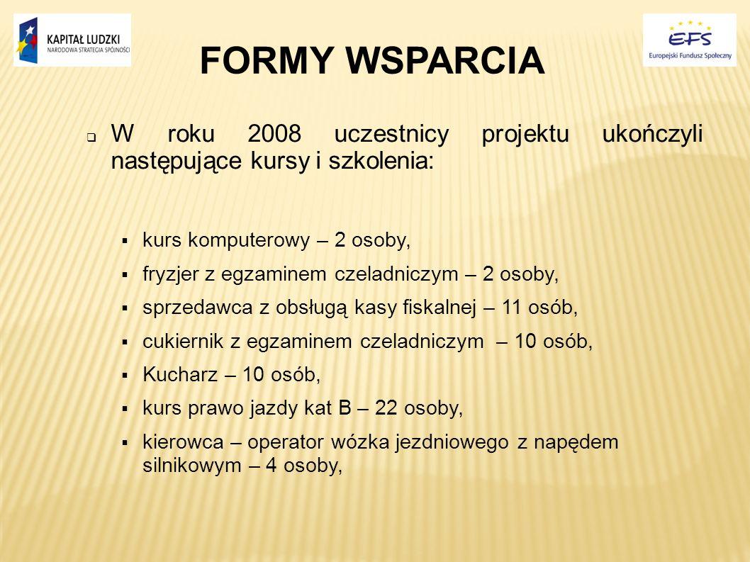 FORMY WSPARCIA W roku 2008 uczestnicy projektu ukończyli następujące kursy i szkolenia: kurs komputerowy – 2 osoby, fryzjer z egzaminem czeladniczym –