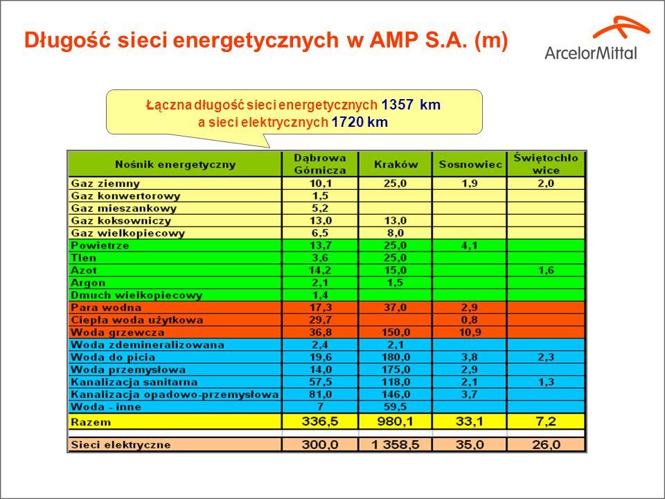Energetyka w AMP Gaz ziemny 200 mln m 3 Energia elektryczna 2,7 TWh Ciepło 10 500 TJ Gaz koksowniczy 2 600 mln m 3 Gaz wielkopiecowy 6 900 mln m 3 Ene