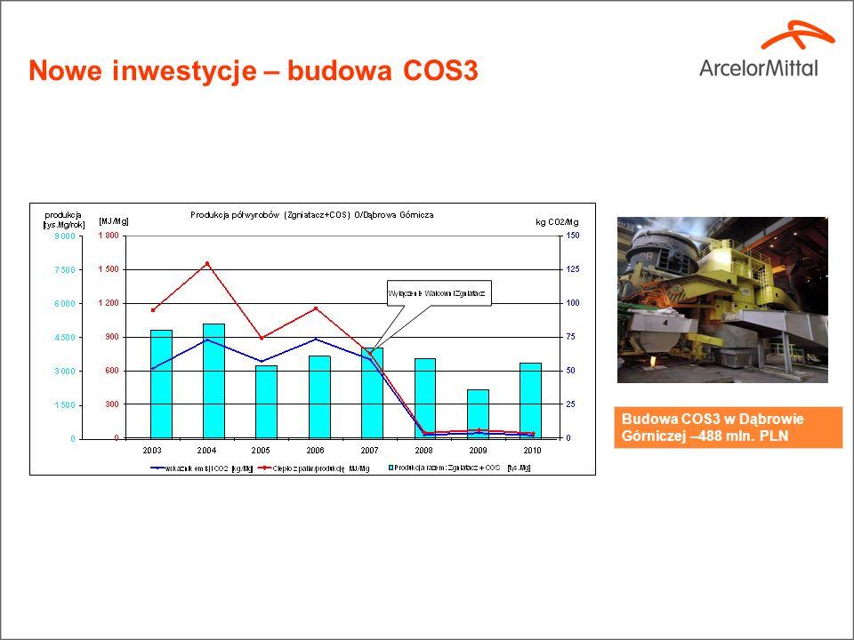Nowe inwestycje – budowa COS3 Budowa COS3 w Dąbrowie Górniczej –488 mln. PLN