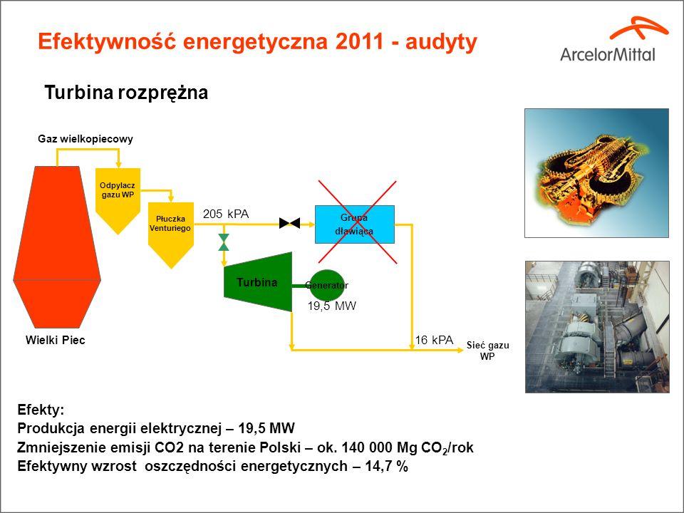 Efekty: Produkcja energii elektrycznej – 19,5 MW Zmniejszenie emisji CO2 na terenie Polski – ok.
