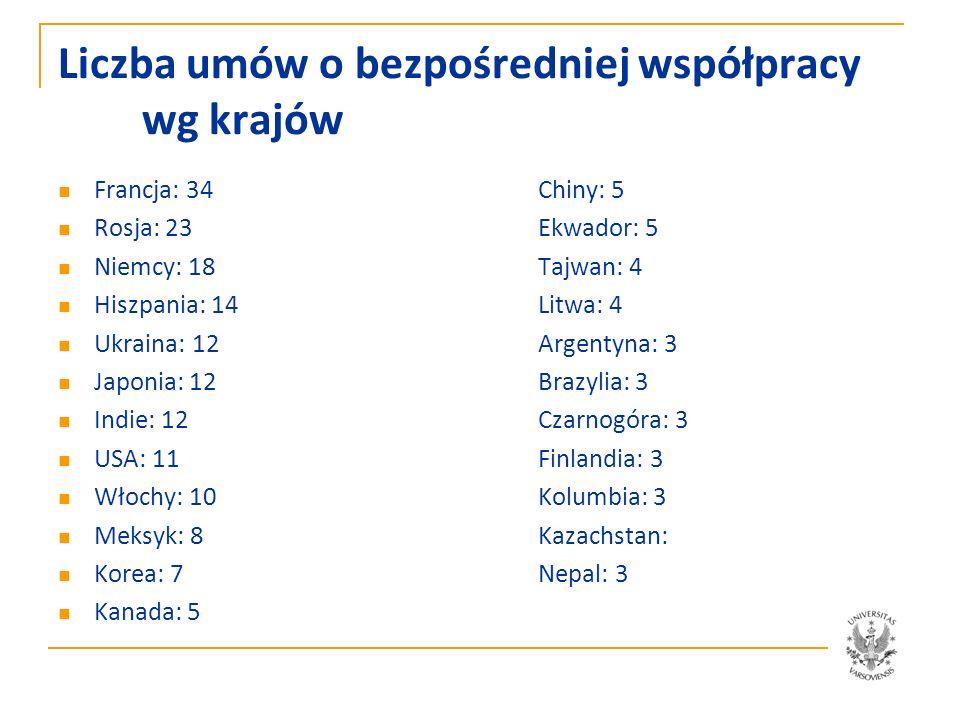 Liczba umów o bezpośredniej współpracy w.g. krajów