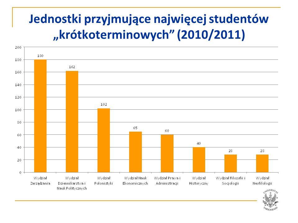 www.mobility.uw.edu.pl potwierdzenie pobytu, karta przebiegu studiów, inne zaświadczenia