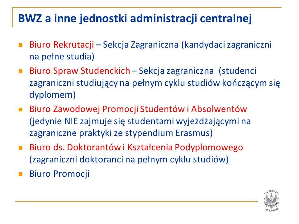 Struktura (coraz bardziej symboliczna) BWZ (17) kierownik / uczelniany koordynator programu Erasmus / kierownik projektu Erasmus-Mobilność pełnomocnik kwestora (BWR, BZPSiA, inne) uczelniany koordynator ds.