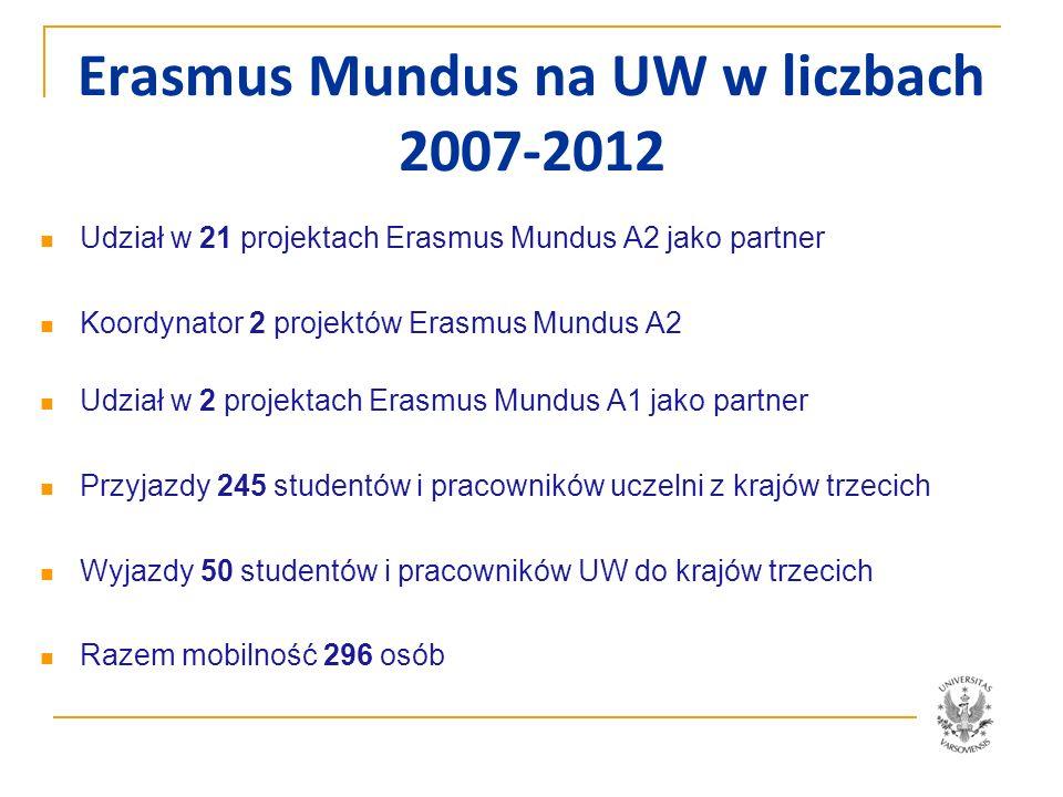 Erasmus Mundus na UW w liczbach 2007-2012 Wartość stypendiów 296 mobilności 3 744 071 EUR + ubezpiecznie ok.